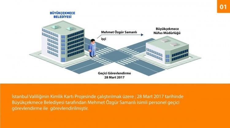 <p>8 Nisan 2019 itibariyle İstanbul'un Büyükçekmece ilçesine kayıt edilen 7.282 kişiden 4.508'i seçmen listesinde yer almıştır.</p>