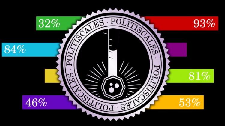 Son zamanların trendi PolitiScales nedir? PolitiScales testi nasıl çözülür?