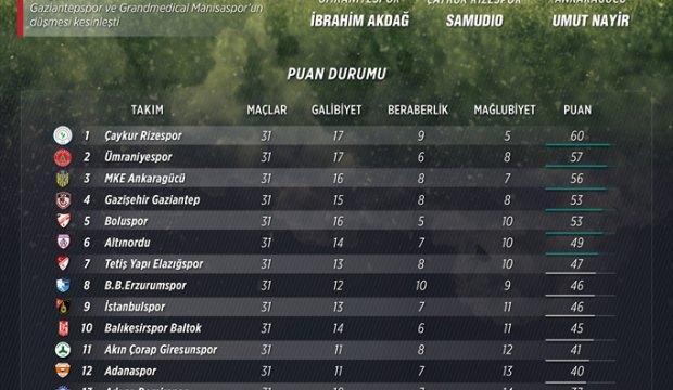 GRAFİKLİ - Spor Toto 1. Lig son düzlükte