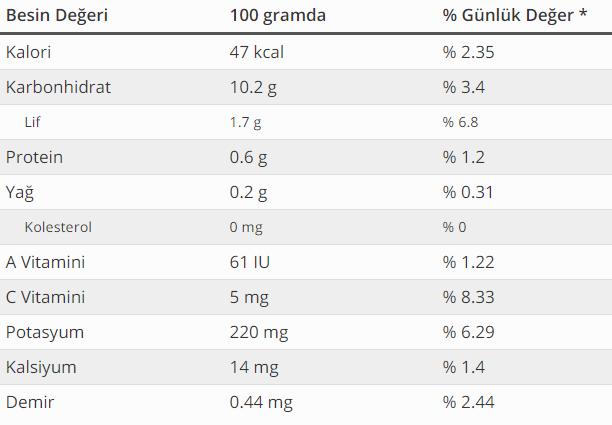 eriğin besin değerleri