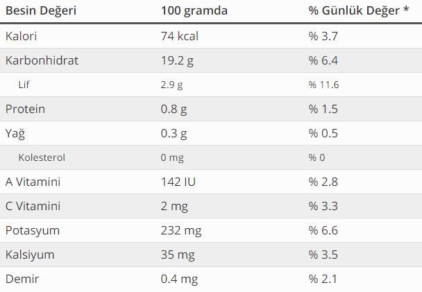 incirin besin değerleri