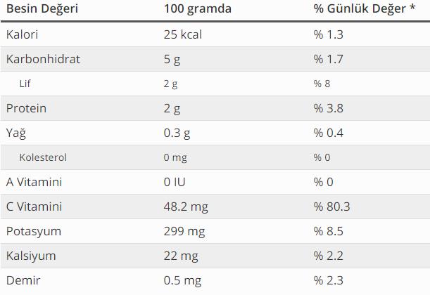 karnabaharın besin değerleri
