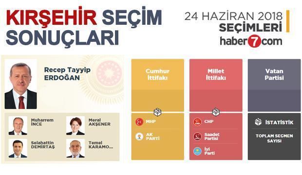 2018 Kırşehir seçim sonuçları açıklandı! İlçe ilçe sonuçlar...