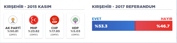 kırşehir referandum