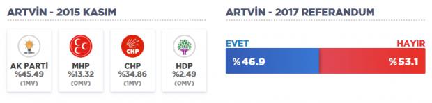 artvin ve ilçeleri seçim sonuçları 2015