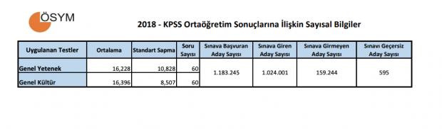 KPSS Ortaöğretim