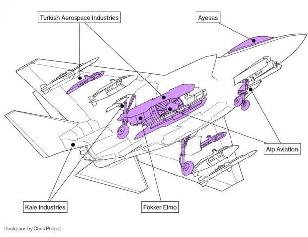 Amerikan kanalı Bloomberg, geçtiğimiz aylarda F-35'in bir şemasını yayımlayarak Türk şirketlerin ne kadar önemli olduğunu gözler önüne sermişti...