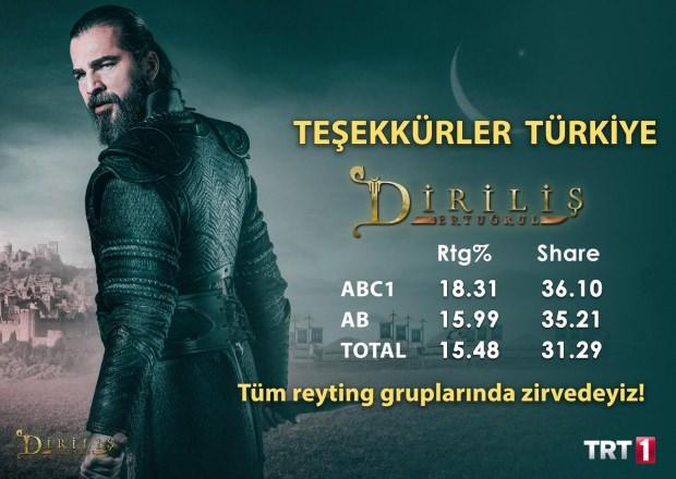 Resurrection Ertuğrul Ratings