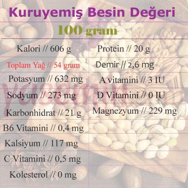 Kuruyemiş besin değerleri