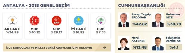 Antalya 2018 genel seçim sonuçları