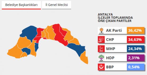 Antalya 2014 seçim sonuçları