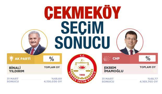 Çekmeköy seçim sonuçları belli oldu! Ak Parti ve CHP oy oranları..