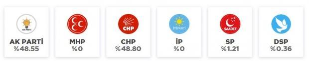 31 Mart İstanbul Seçim Sonucu