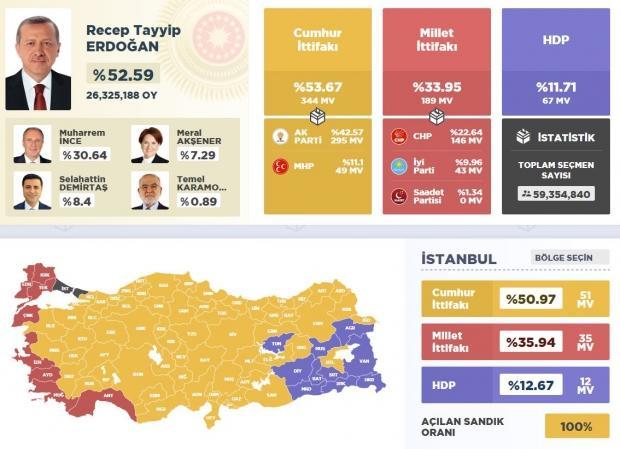 2018 Seçim Sonuçları