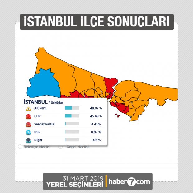 2014 üsküdar yerel seçim sonuçları