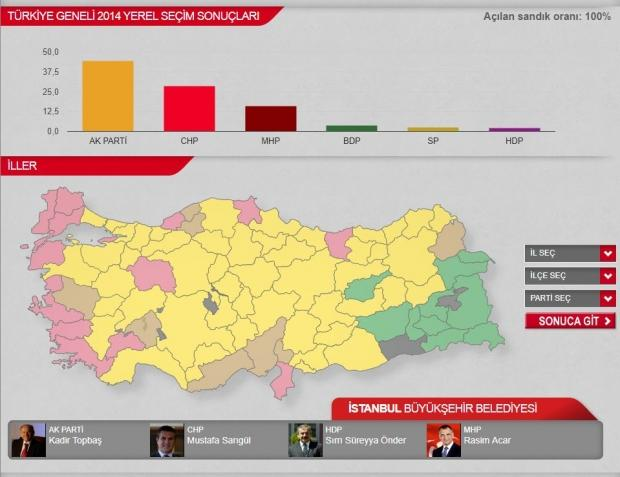 2014 Yerel Seçim Sonuçları