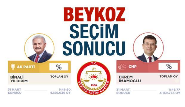 Beykoz seçim sonuçları belli oldu! YSK Beykoz AK Parti CHP oy oranları İBB!
