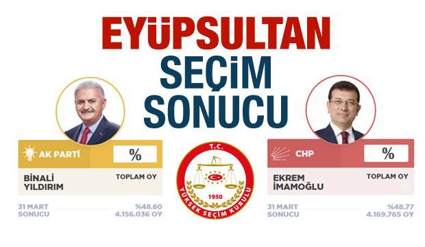 Eyüp seçim sonuçları ilan edildi! Eyüp'te AK Parti CHP oyları son gelişme!