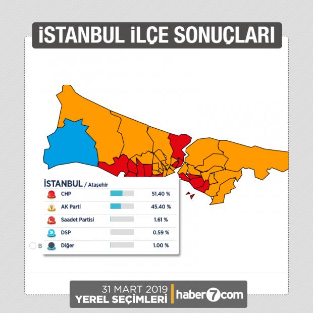 Ataşehir Seçim Sonuçları