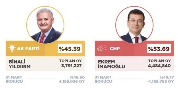 İstanbul Seçim Sonucu