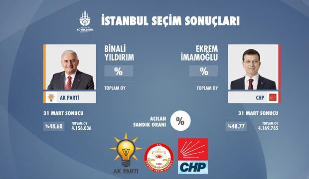 İstanbul seçim sonuçları: 23 Haziran İBB seçimleri ilçe ilçe sonuçlar...