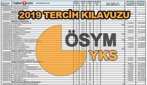 En düşük puanlı üniversiteler, bölümleri ve kontenjan sayıları! 2019 YKS tercih..