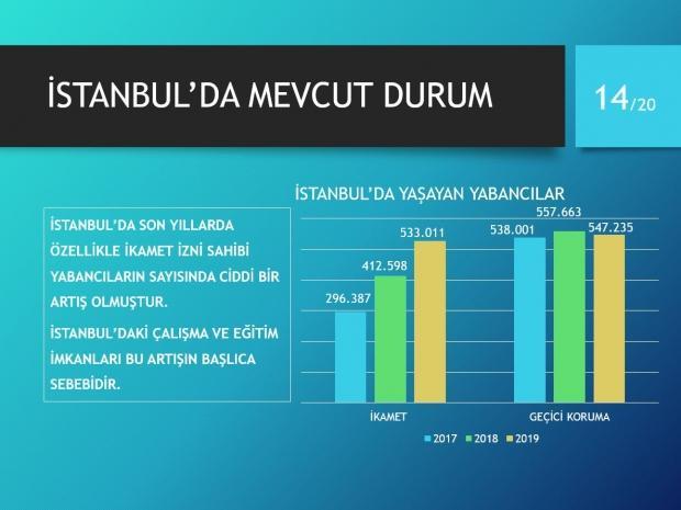 İstanbul'da mevcut durum.