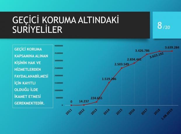 Türkiye'de yaşayan geçici koruma altındaki Suriyeliler.
