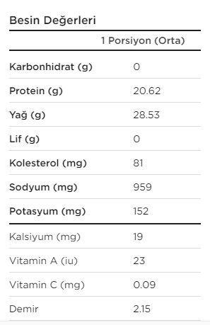 et kavurma kalori miktarı