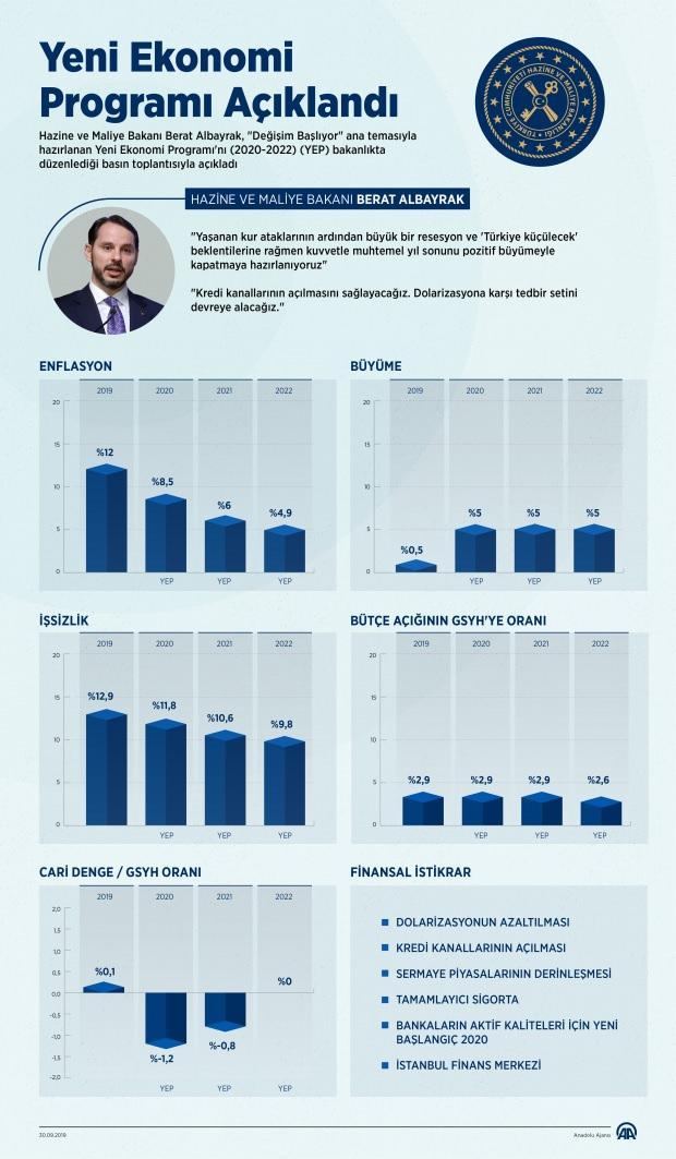 Yeni Ekonomik Program (YEP)