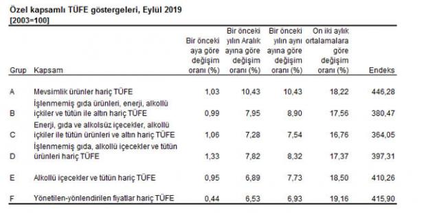 Özel Kapsamlı TÜFE göstergeleri- Eylül 2019