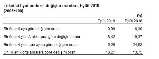 TÜFE değişim oranları - Eylül 2019