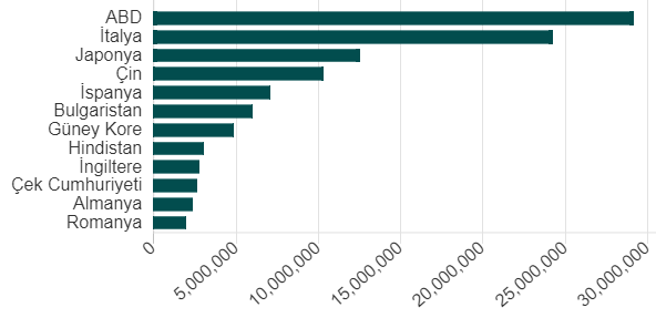 BBC- TUİK 2016 verilerine göre Türkiye'nin silah ithalatı yaptığı ülkeler