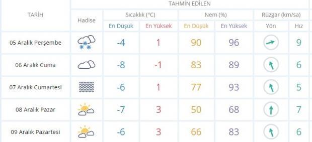 Kayseri'de beklenen 5 günlük hava raporu.