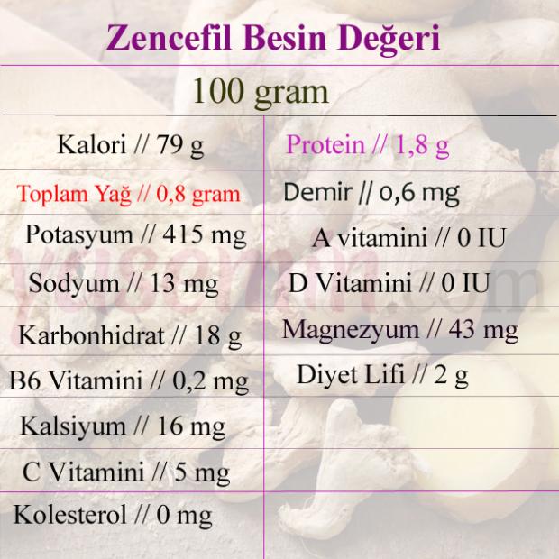 zencefil besin değeri