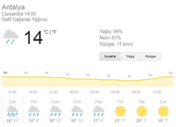 Antalya'da hava
