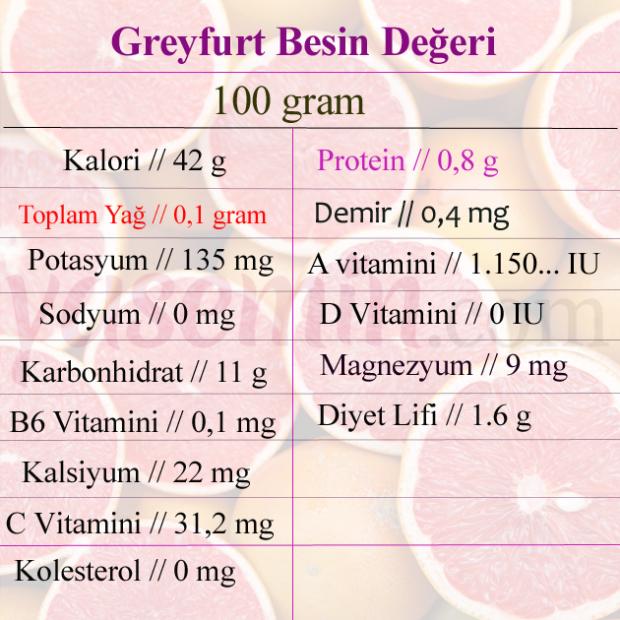 greyfurt besin değeri