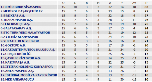 Süper Lig'de 15. hafta puan durumu