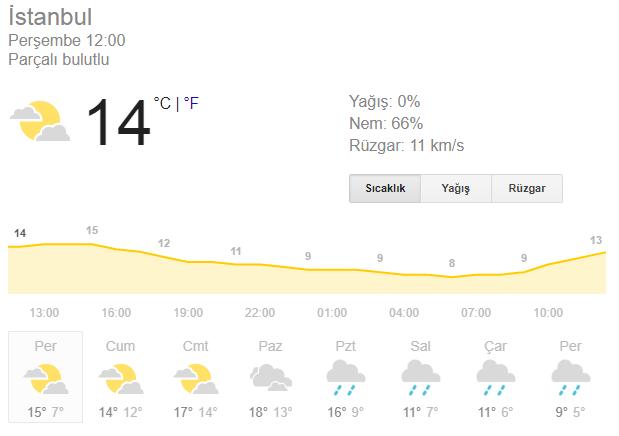 İstanbul'da haftalık beklenen hava durumu