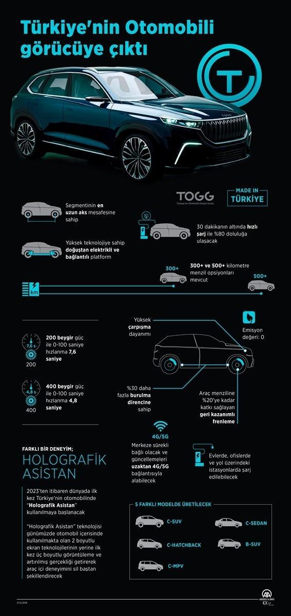 Yerli otomobilin özellikleri