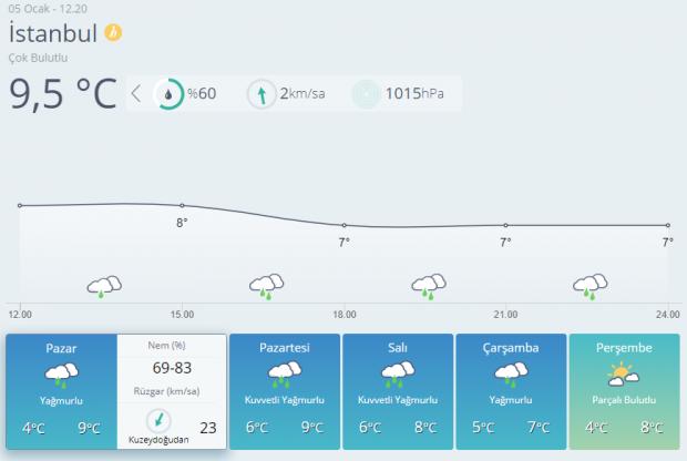 Son dakika! İstanbul hava durumu tahminleri