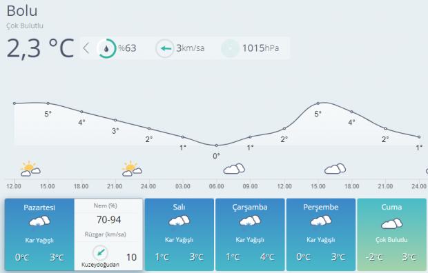 Son dakika! 5 günlük Bolu hava durumu tahminleri