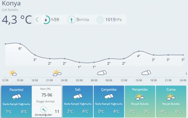 Son dakika! 5 günlük Konya hava durumu
