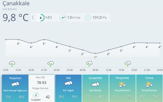 Son dakika: Çanakkale 5 günlük hava durumu