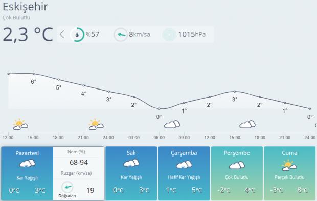 Eskişehir 5 günlük hava durumu