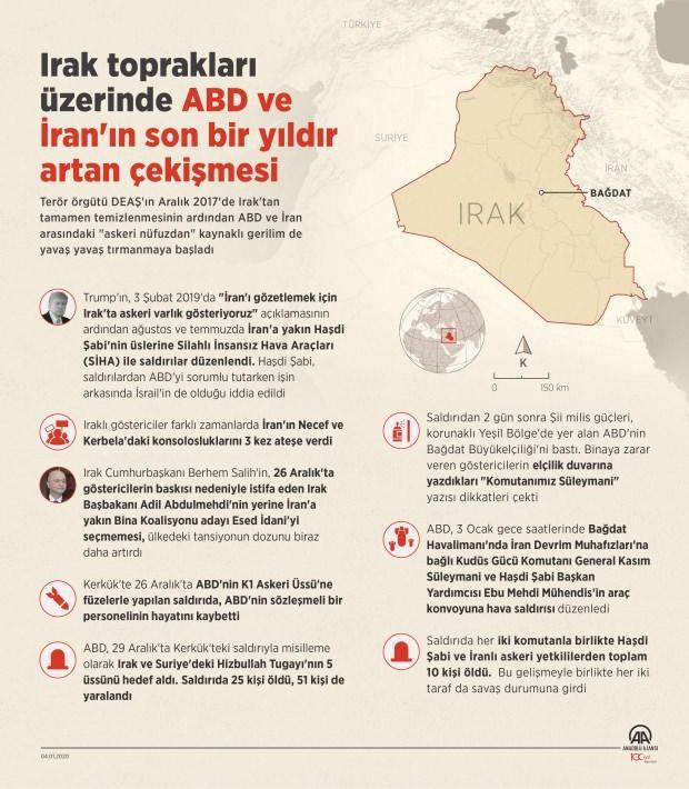 Irak toprakları üzerinde ABD ve İran'ın son bir yıldır artan çekişmesi