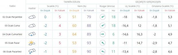 Ankara 5 günlük hava durumu!