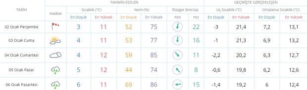 İzmir 5 günlük hava durumu!