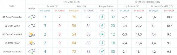 İstanbul 5 günlük hava durumu!