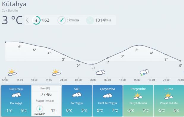 Son dakika- Kütahya 5 günlük hava durumu tahmini